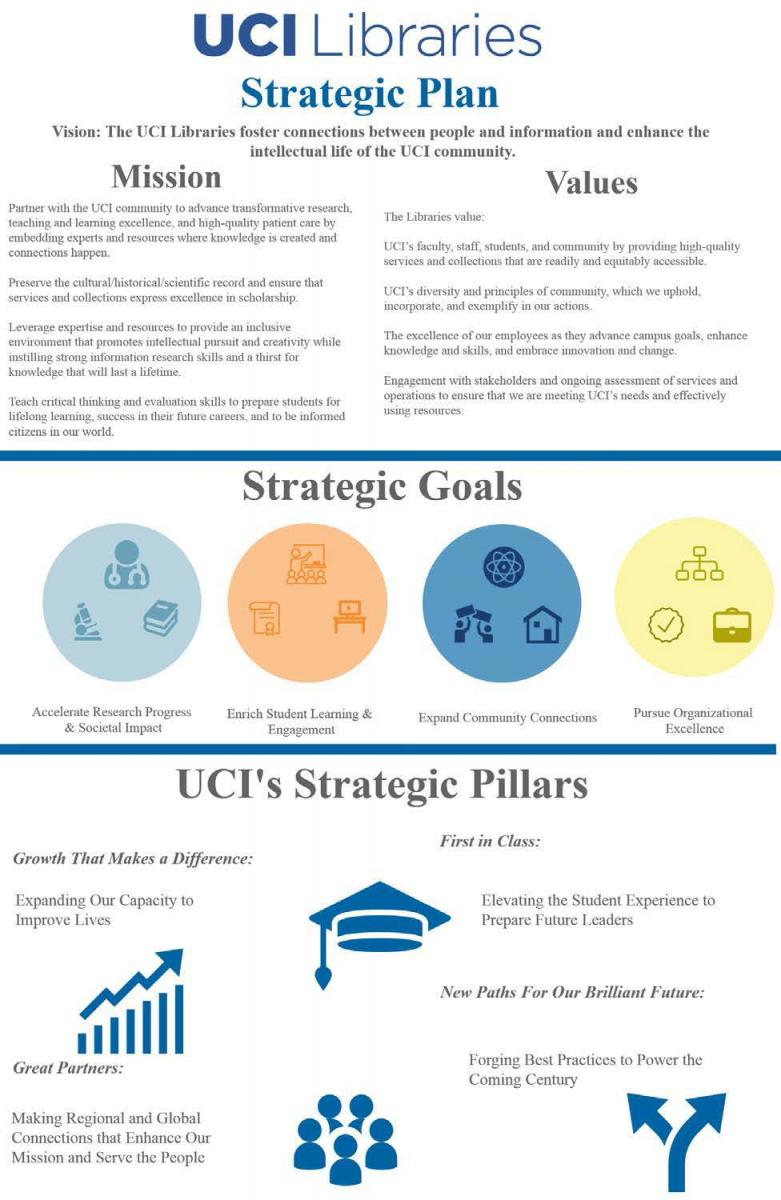Download The Full Plan. UCI Libraries Strategic Plan