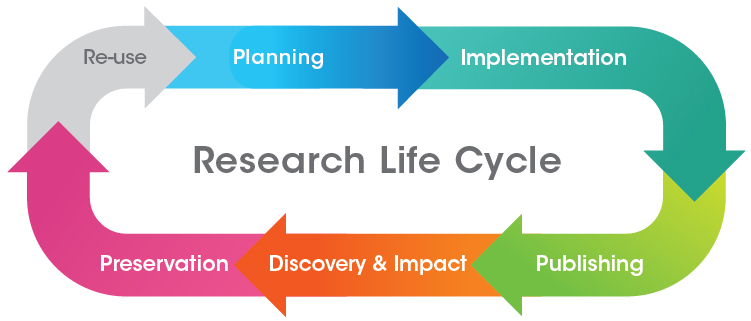 Research Life Cycle
